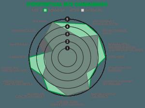 Site Selection Comparison Graphic